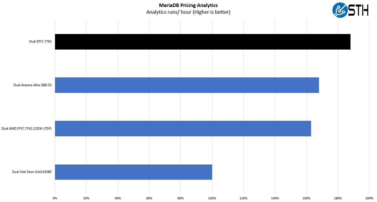 AMD EPYC 7763 MariaDB Pricing Analytics Performance