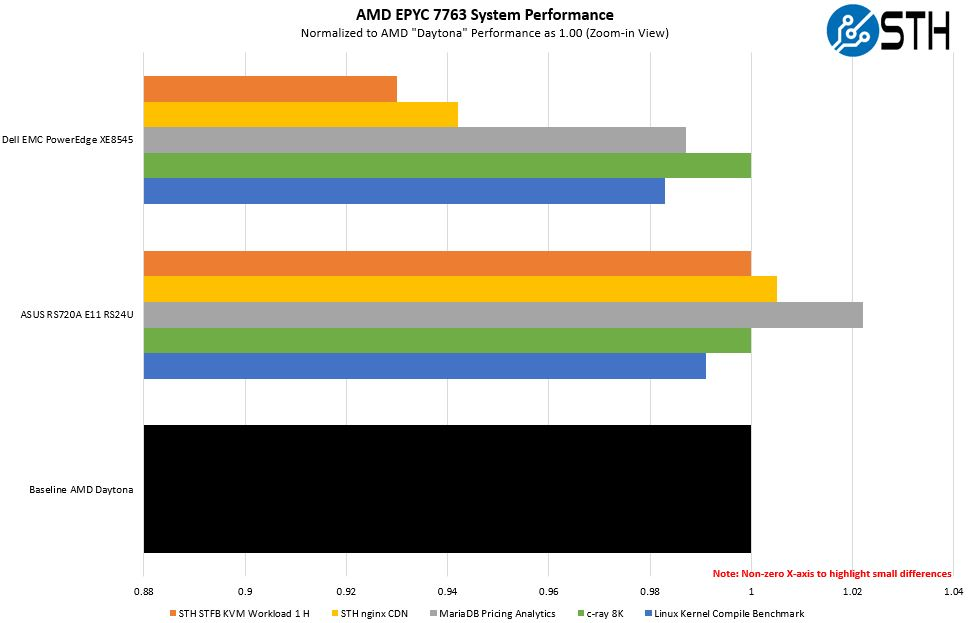 AMD EPYC 7763 System Performance Comparison 1 Zoom In View