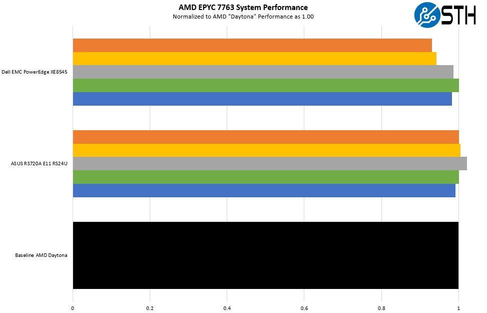 AMD EPYC 7763 System Performance Comparison 1
