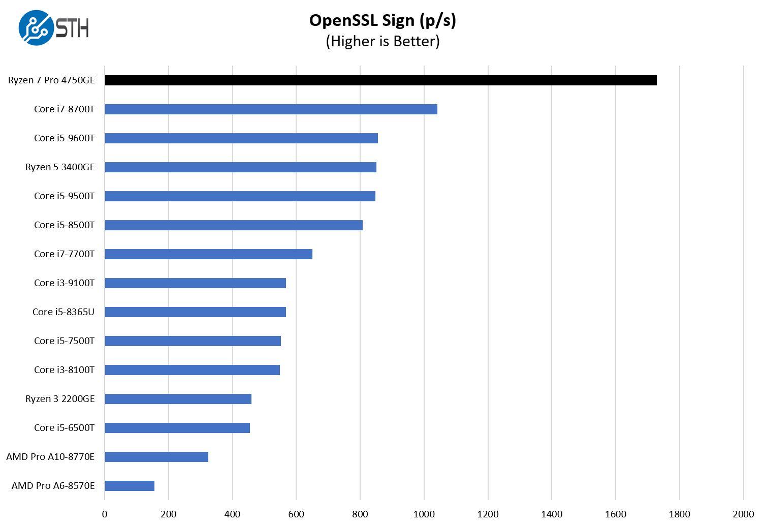 AMD Ryzen 7 Pro 4750GE OpenSSL Sign Benchmark
