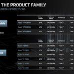 AMD Ryzen PRO 5000 Series Mobile SKUs