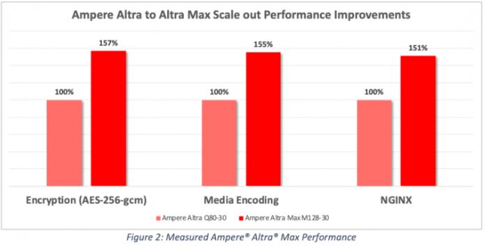 Ampere Altra Max March 2021 Update