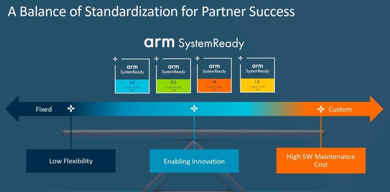 Arm Vision Day 2021 Arm SystemReady