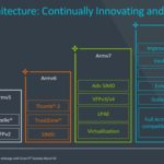 Arm Vision Day 2021 Armv9 Architecture