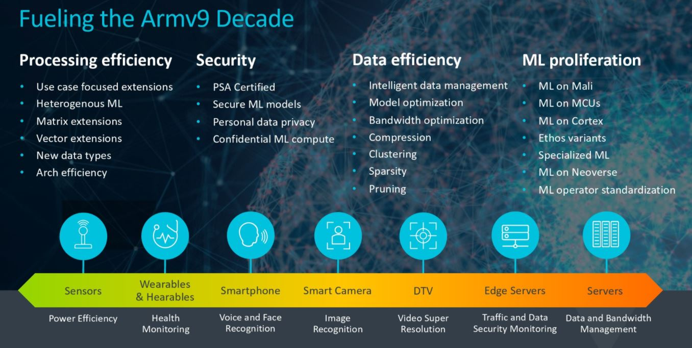 Arm Vision Day 2021 Armv9 Decade ML Everywhere