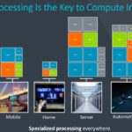 Arm Vision Day 2021 Specialized Computing