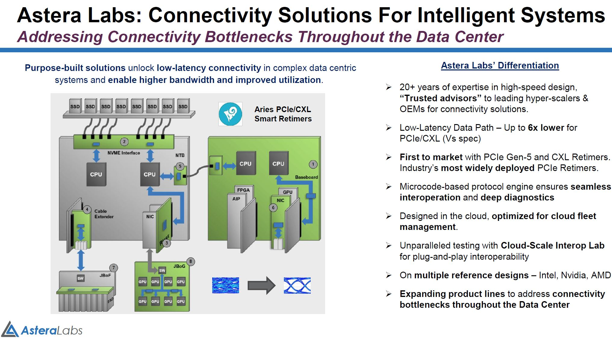 Astera Labs Connectivity Solutions