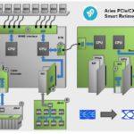 Astera Labs Retimer Diagram