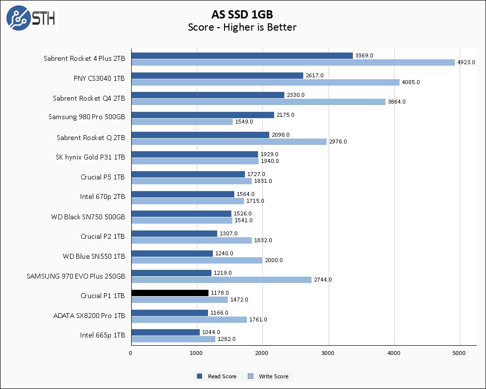 Crucial P1 1TB ASSSD 1GB Chart