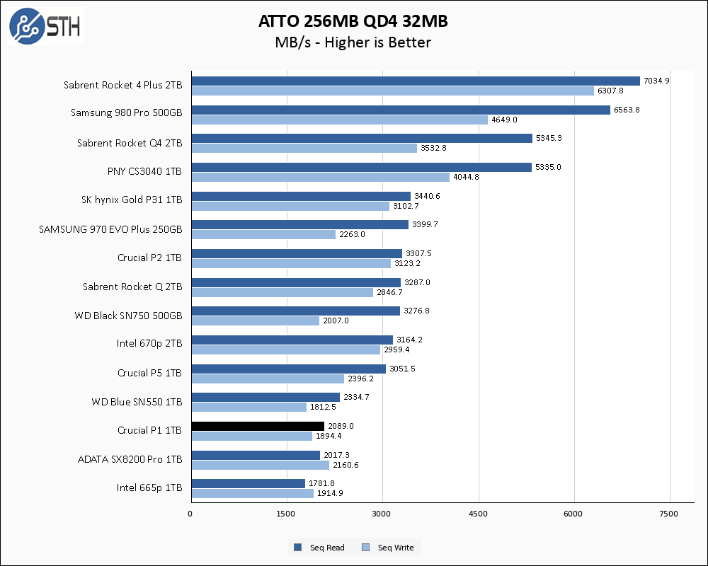 Crucial P1 1TB ATTO 256MB Chart