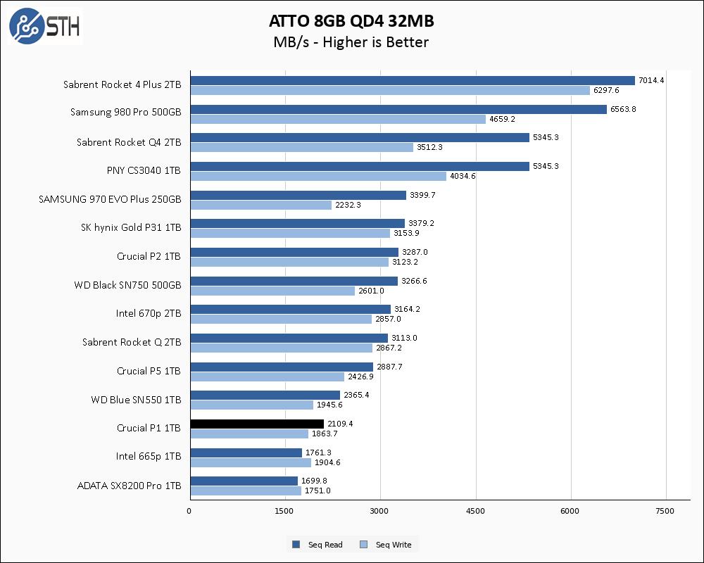 Crucial P1 1TB ATTO 8GB Chart