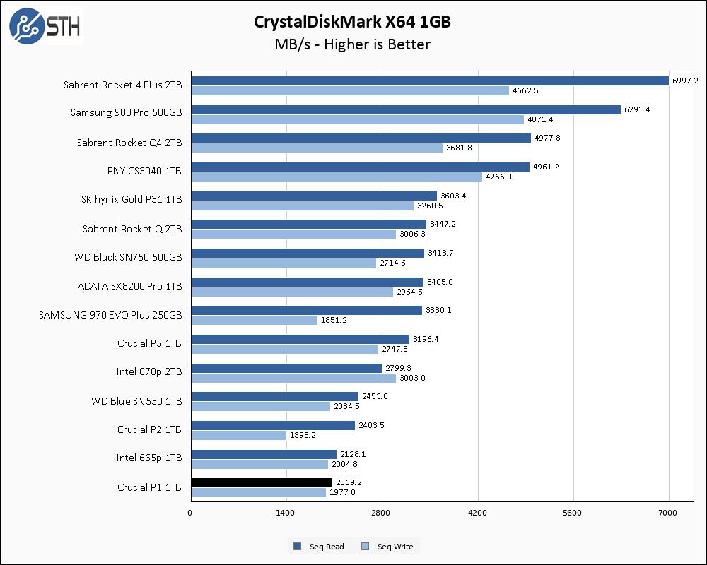 Crucial P1 1TB CrystalDiskMark 1GB Chart