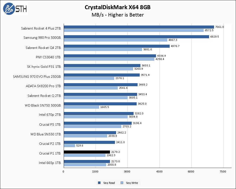 Crucial P1 1TB CrystalDiskMark 8GB Chart
