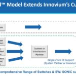 Innovium TERACertified Expand Customer Base