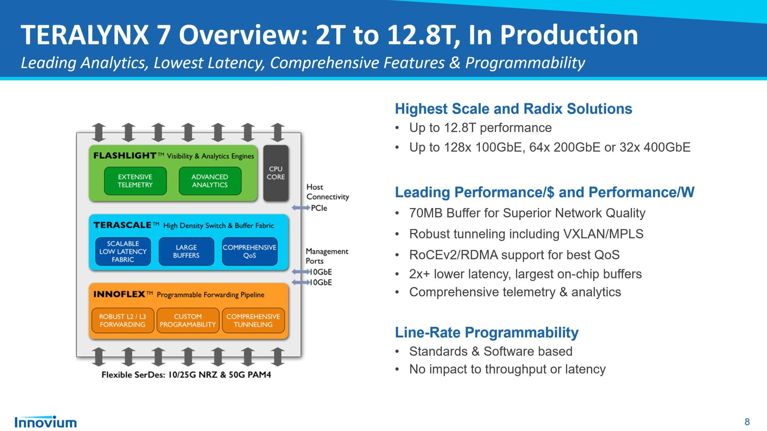Innovium Teralynx 7 Features