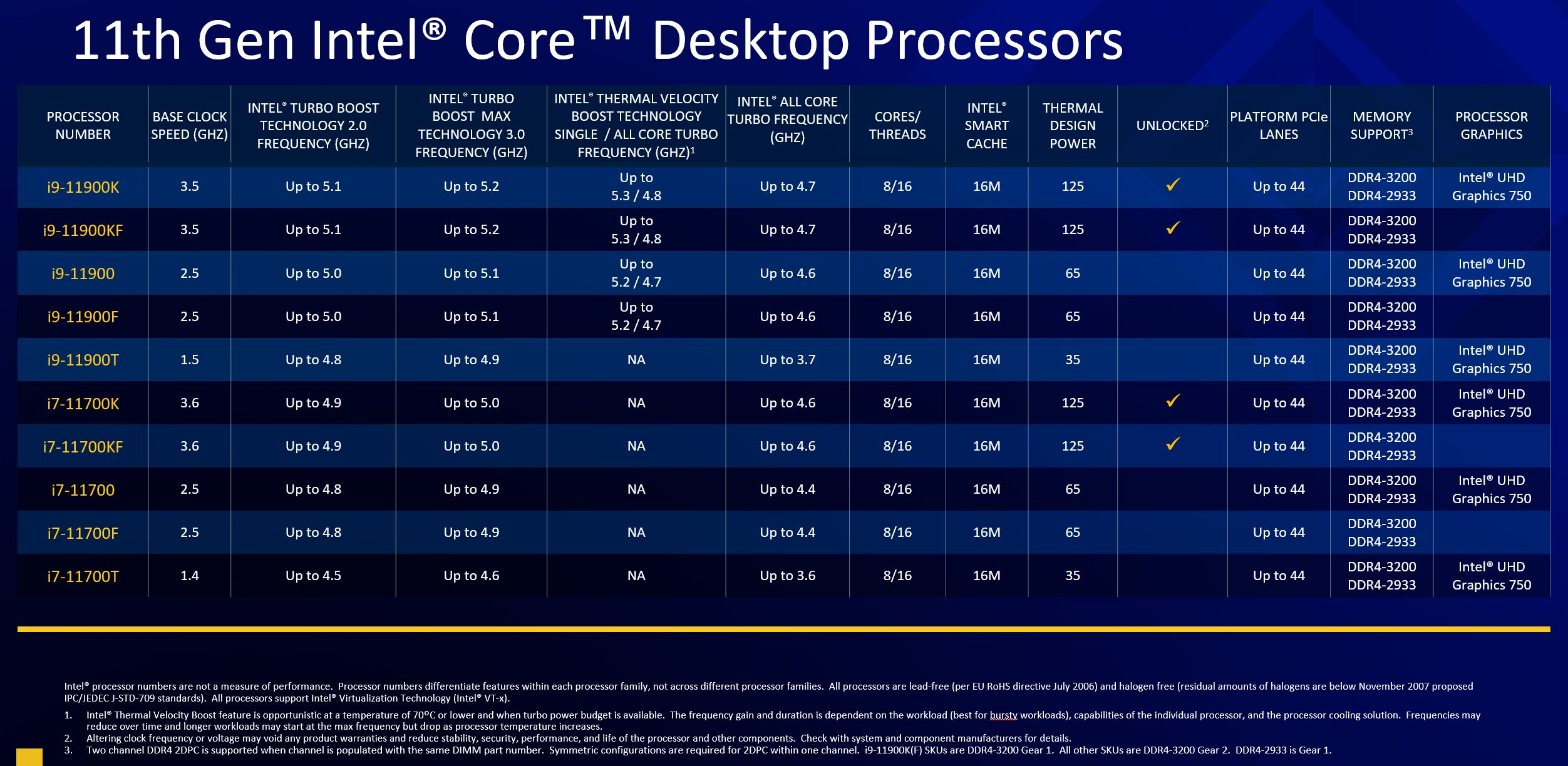 Intel 11th Gen Core Desktop Rocket Lake S SKU List 1