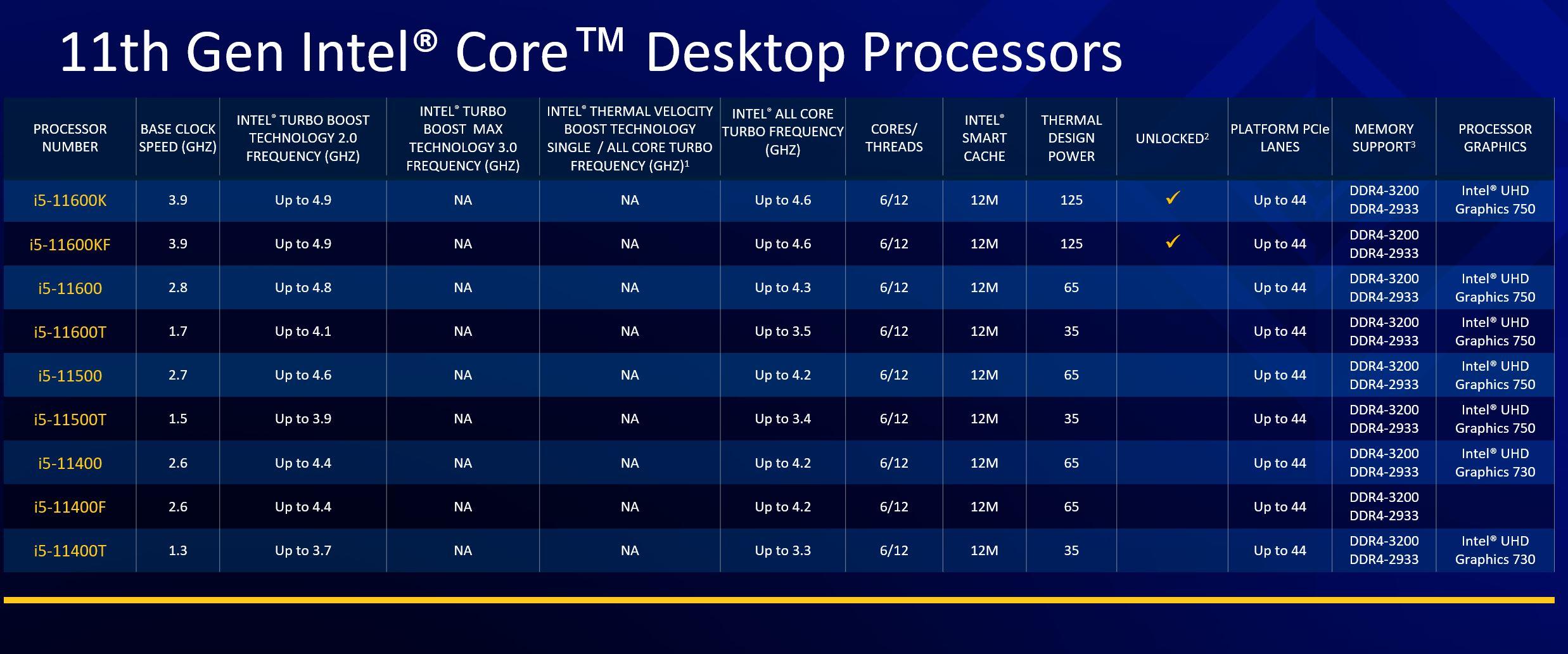 Intel 11th Gen Core Desktop Rocket Lake S SKU List 2