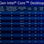 Intel 11th Gen Core Desktop Rocket Lake S SKU List 3 Refreshted 10th Gen