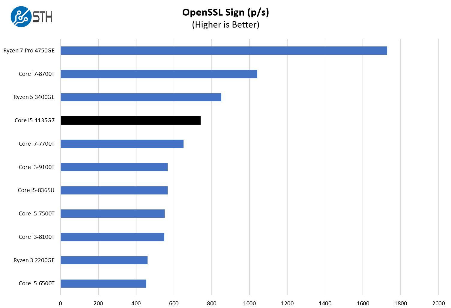 Intel Core I5 1135G7 OpenSSL Sign Benchmark