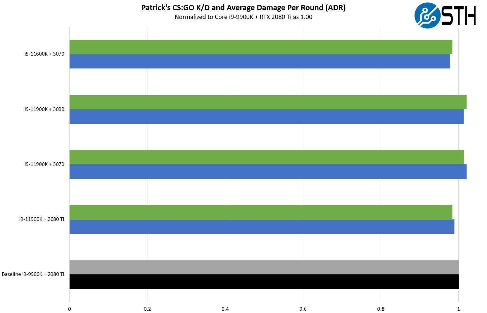 Intel Core I9 11900K Patrick Normalized CSGO KD And ADR