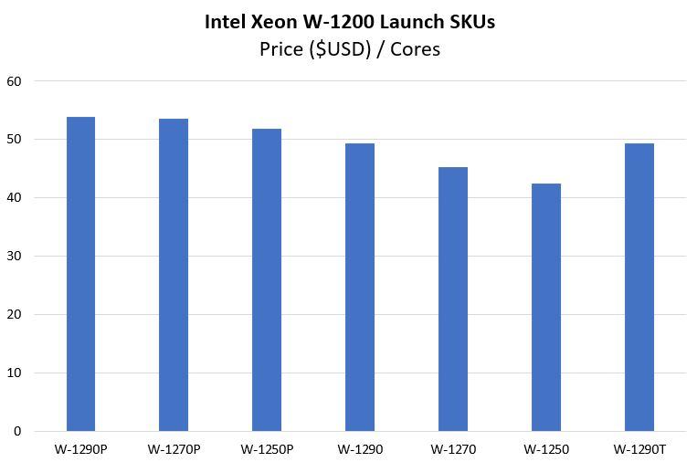 Intel Xeon W 1200 SKUs Price Per Core