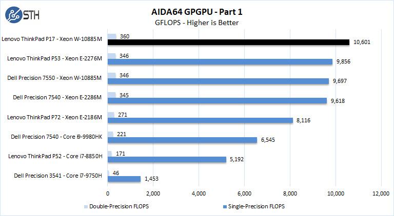 Lenovo ThinkPad P17 AIDA64 GPGPU Part 1
