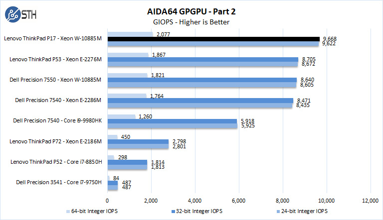 Lenovo ThinkPad P17 AIDA64 GPGPU Part 2