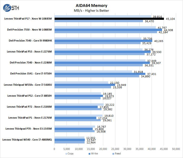 Lenovo ThinkPad P17 AIDA64 Memory