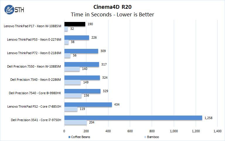 Lenovo ThinkPad P17 Cinema4D