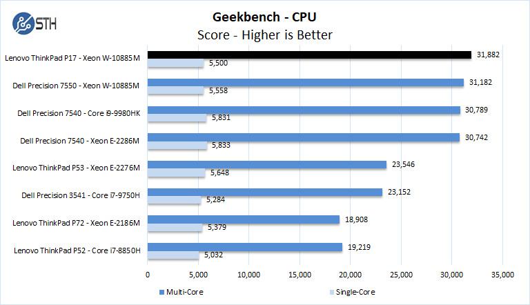 Lenovo ThinkPad P17 Geekbench CPU