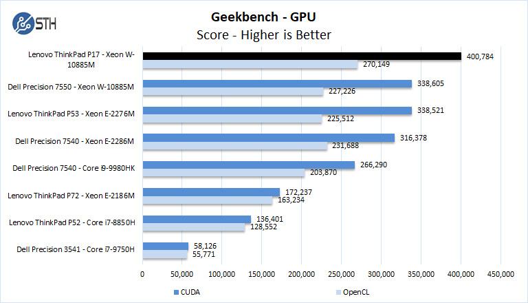 Lenovo ThinkPad P17 Geekbench GPU