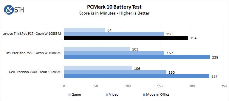 Lenovo ThinkPad P17 PCMark 10 Battery Test