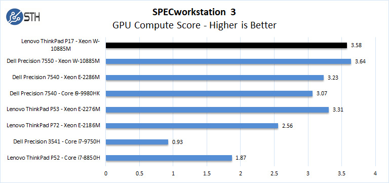 Lenovo ThinkPad P17 SPECworkstation 3 GPU Compute