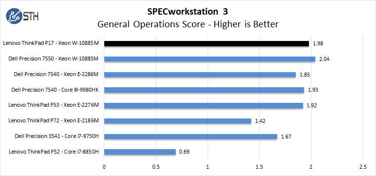 Lenovo ThinkPad P17 SPECworkstation 3 General Operations