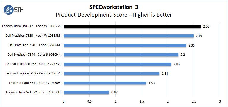 Lenovo ThinkPad P17 SPECworkstation 3 Product Development