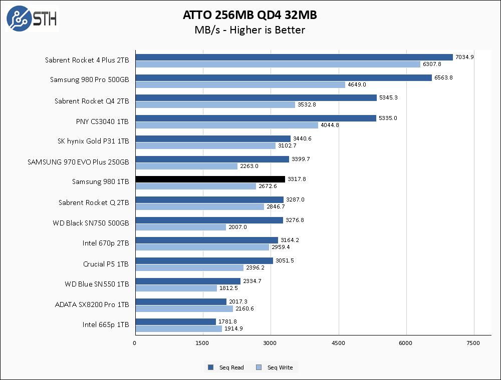 Samsung 980 1TB ATTO 256MB Chart