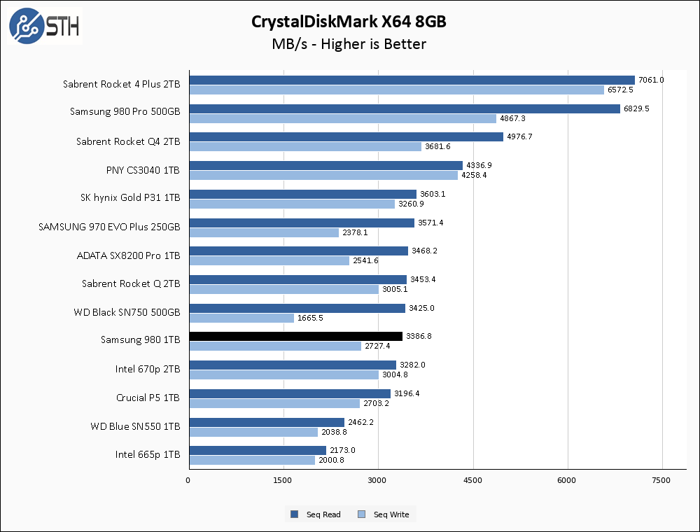 Samsung 980 1TB CrystalDiskMark 8GB Chart