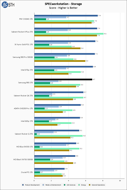 Samsung 980 1TB SPECws Chart