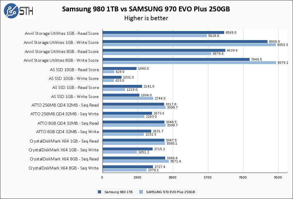 Samsung 980 1TB Vs Samsung 970 EVO Plus 250GB