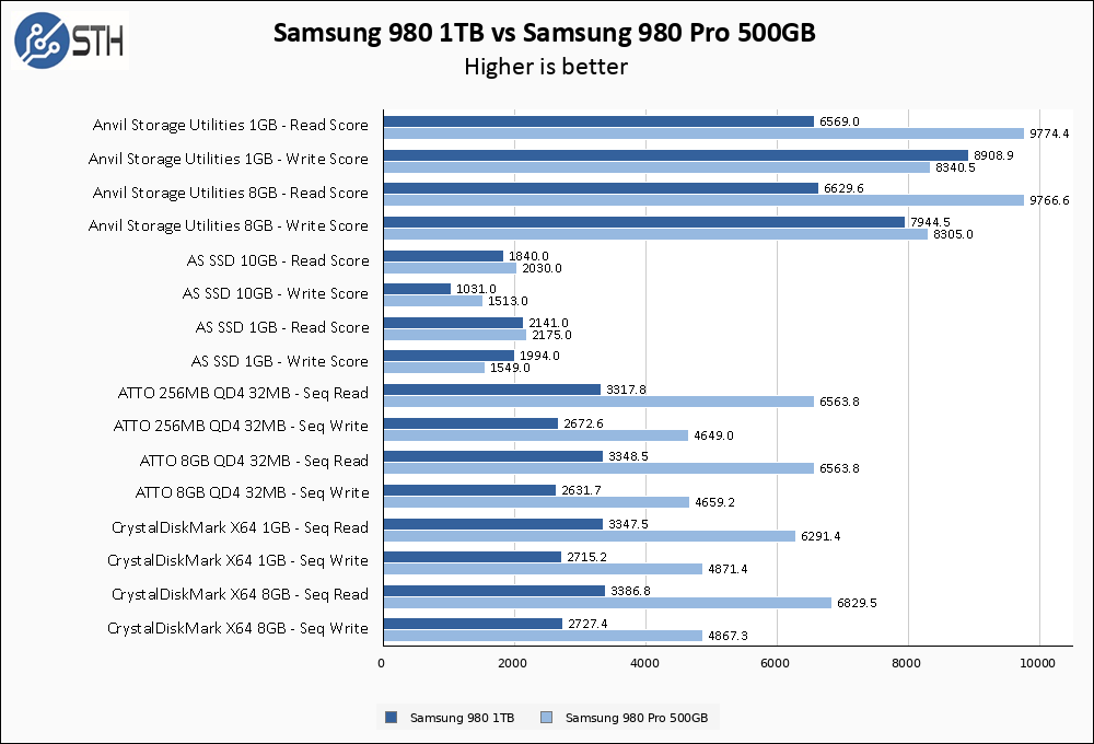 Samsung 980 1TB Vs Samsung 980 Pro 500GB