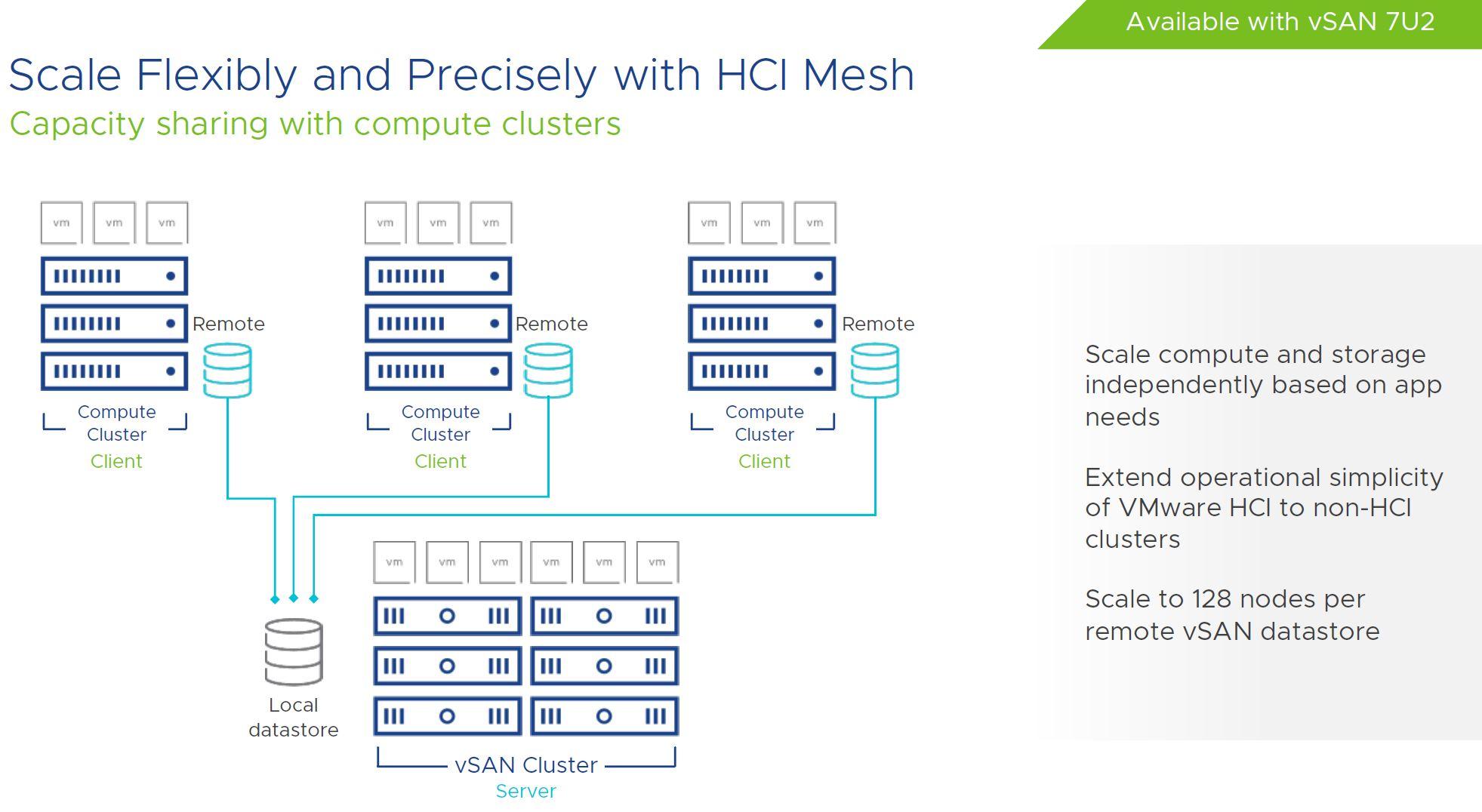 VMware VSAN 7U2 HCI Mesh