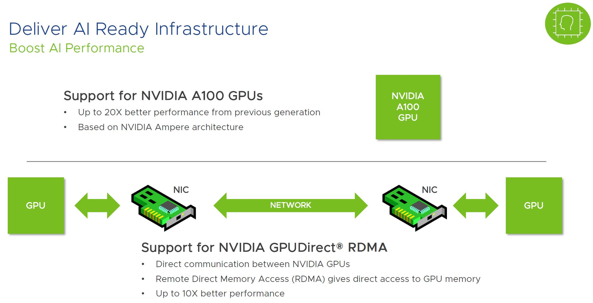 VMware VSphere AI Performance With NVIDIA A100 GPUs