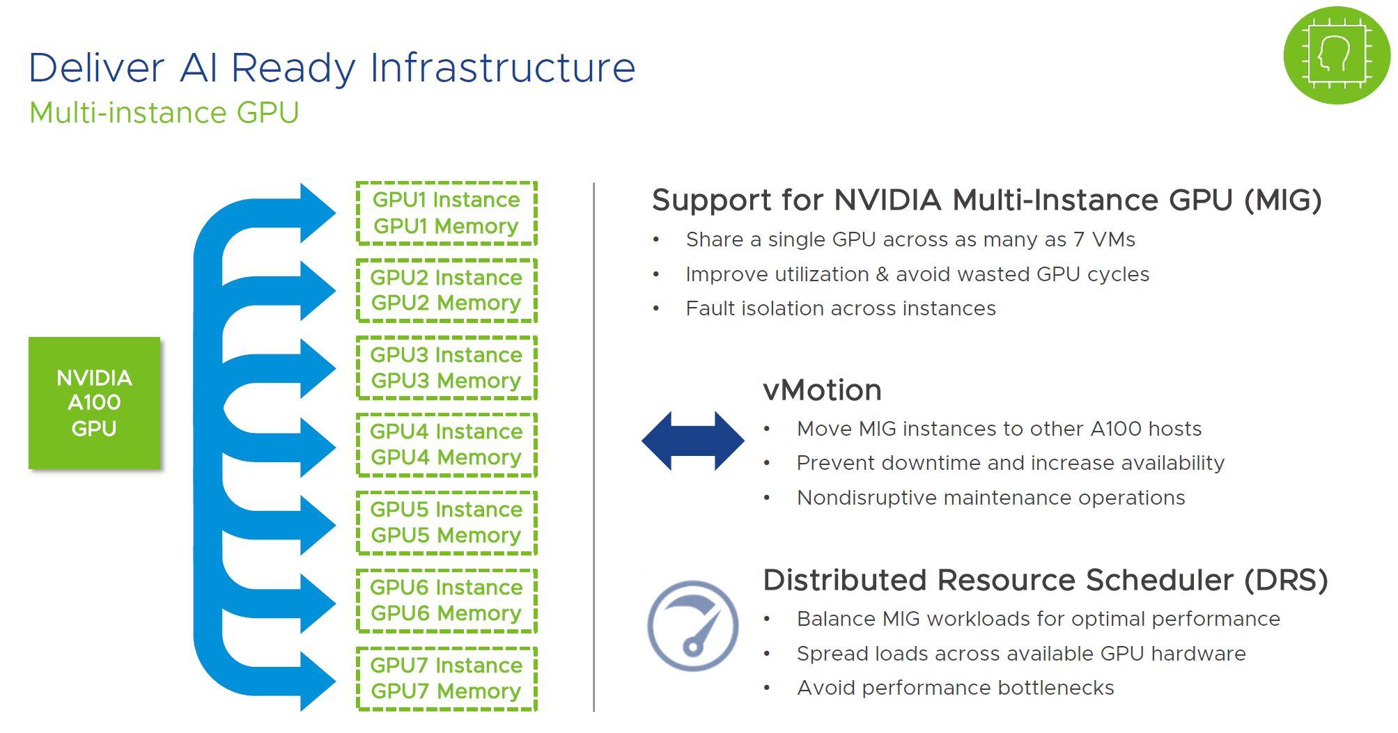 VMware VSphere NVIDIA A100 MIG Support