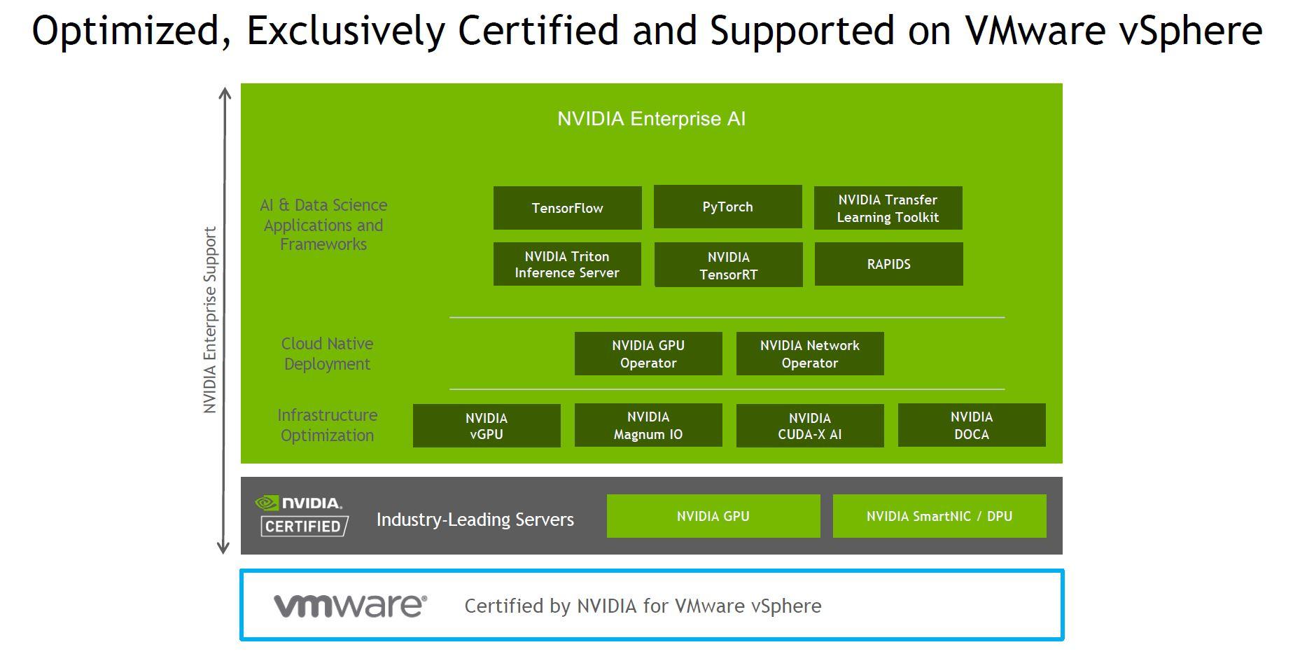 VMware VSphere NVIDIA Certified