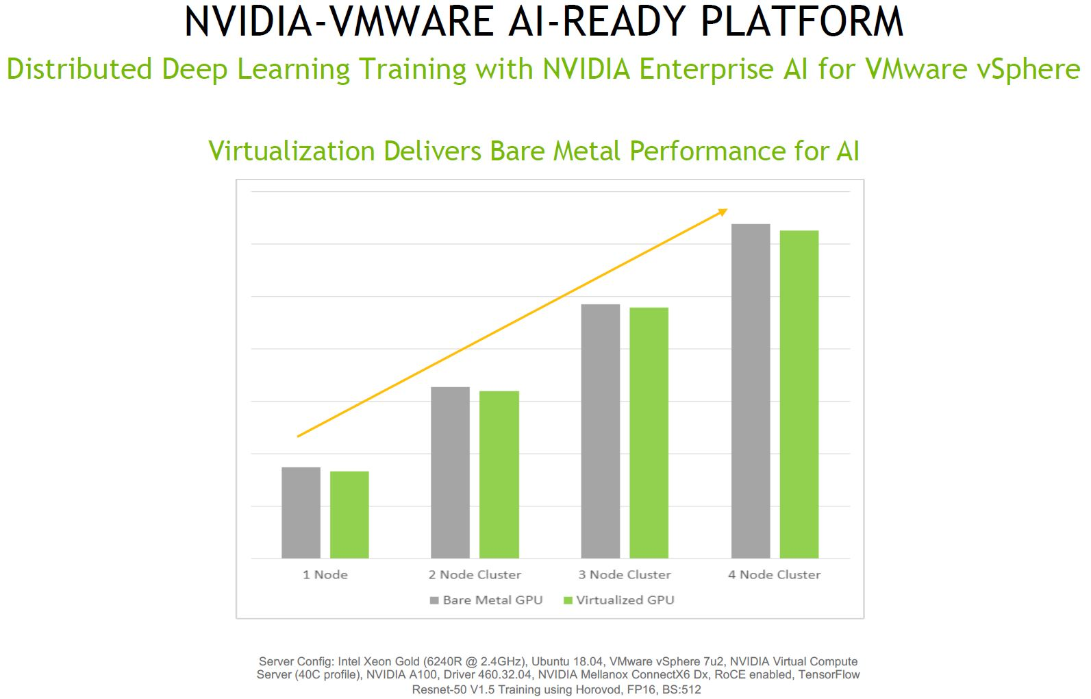 VMware VSphere Virtualization Performance Loss With NVIDIA GPUs