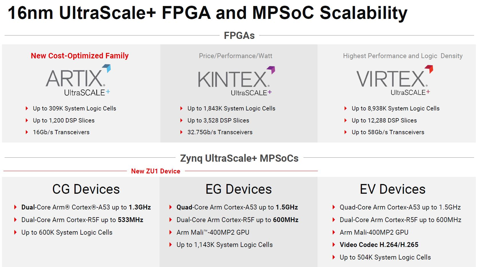 Xilinx Zynq And Artix UltraScale+ 16nm Family