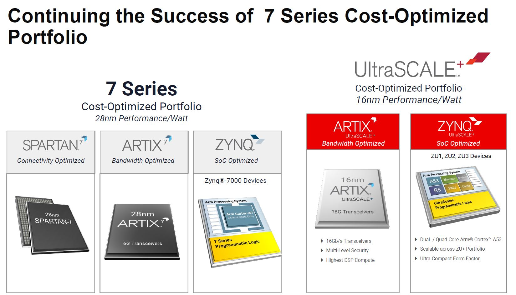 Xilinx Zynq And Artix UltraScale+ Cost Optimized Portfolio Update To The 7 Series