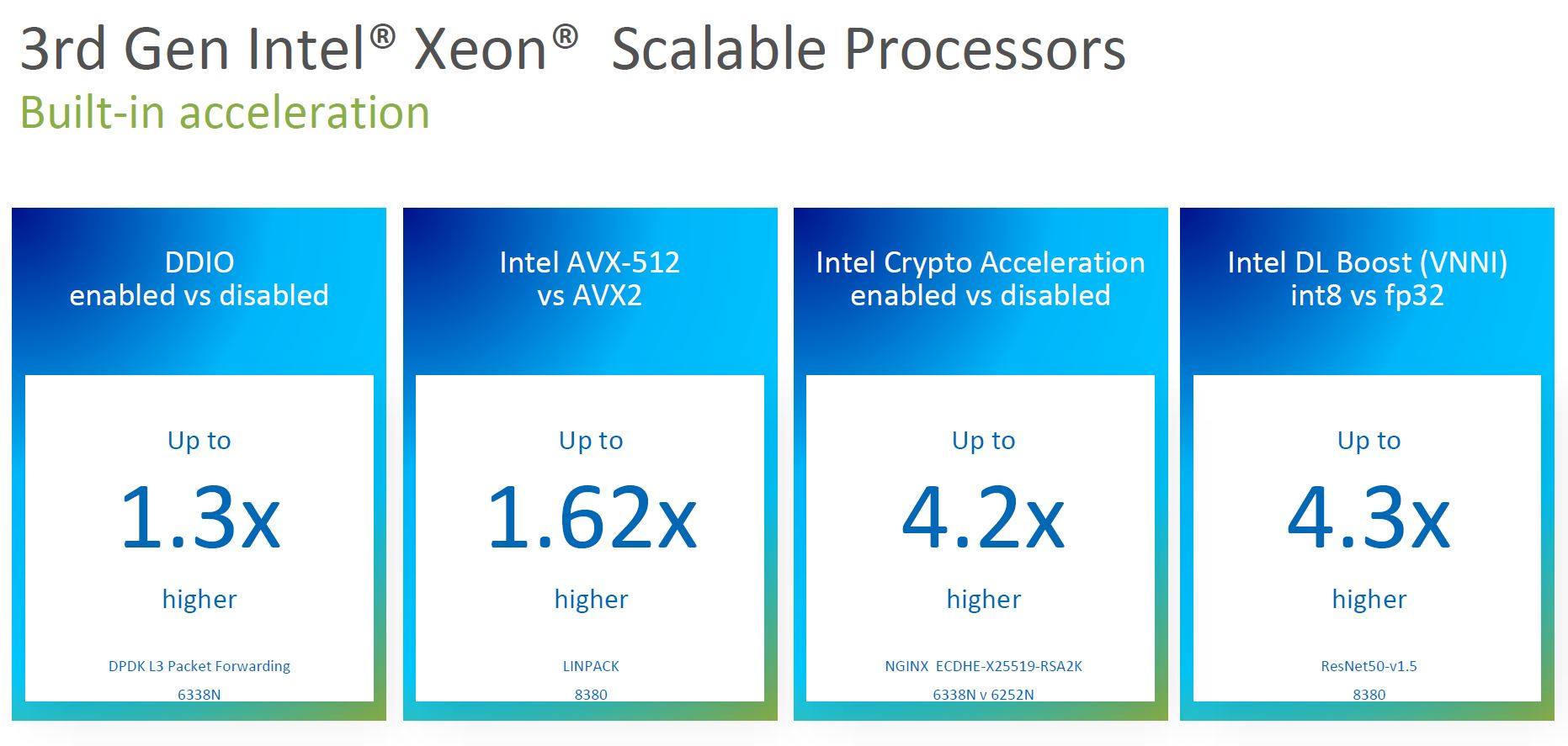 3rd Generation Intel Xeon Scalable Ice Lake Acceleration