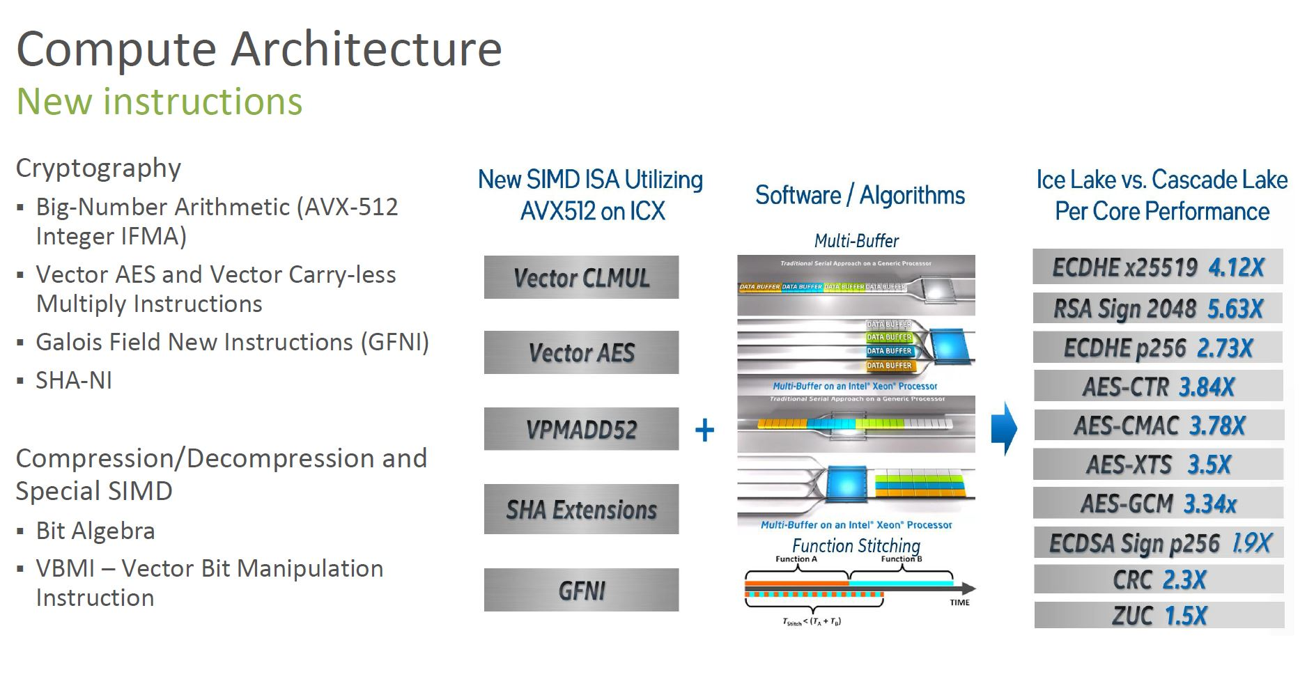 3rd Generation Intel Xeon Scalable Ice Lake New Instructions