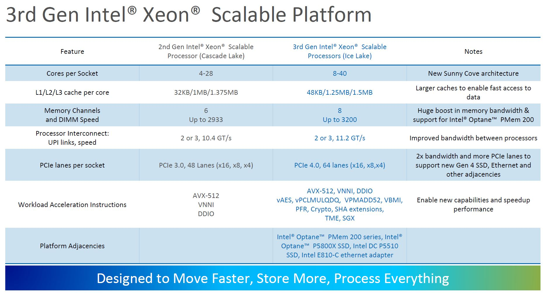 3rd Generation Intel Xeon Scalable Ice Lake Platform 1
